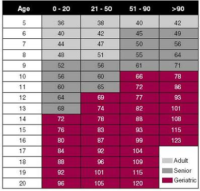 Dog Weight Calculator By Age